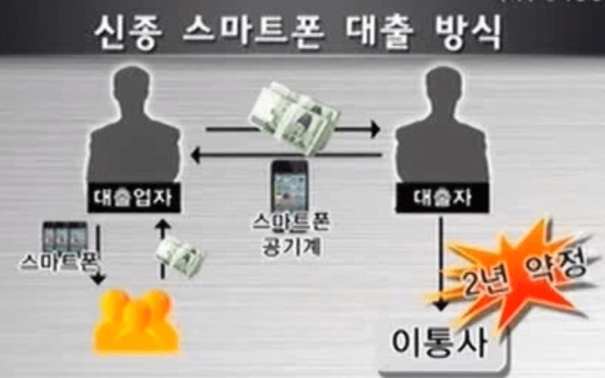 스마트폰 대출 방식