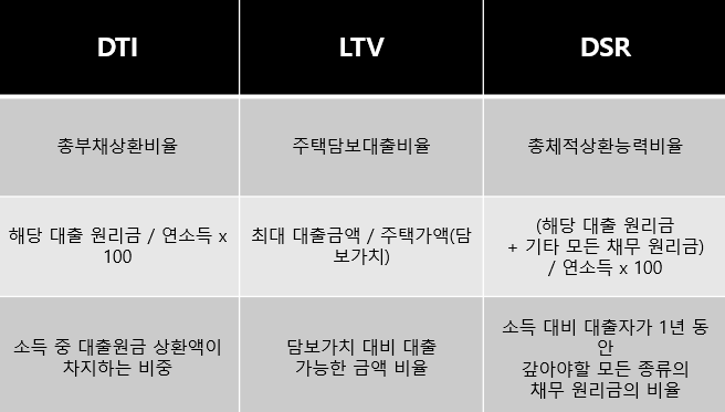 DTI 대출한도, LTV 대출한도, DSR 대출한도 비교