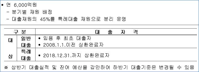 공무원연금공단 대출 대상 및 자격 요건