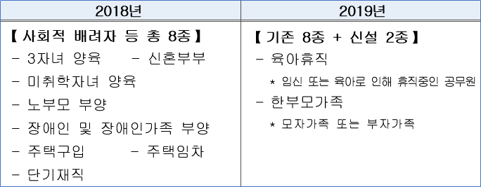 공무원연금공단 특례대출 항목