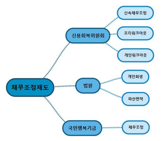 채무조정제도 종류 (신용회복위, 법원, 국민행복기금)