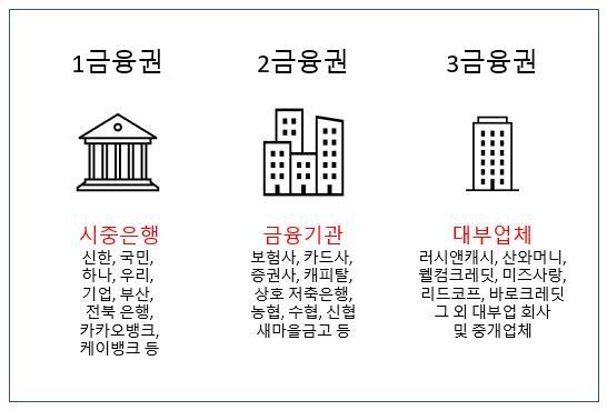 금융권 분류에 따른 대출 종류